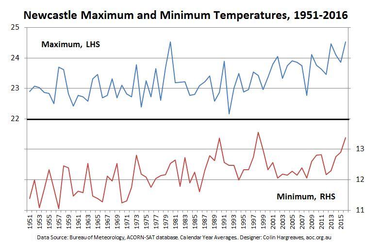 Newcastle Maximum and Minimum Average Annual Temperatures 1951 to 2016